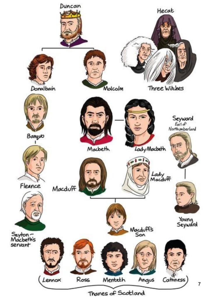 Macbeth Character Map | Success Tutoring